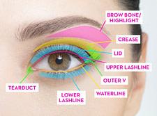 makeup eye parts